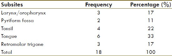 Table 1: Distribution of head and neck cancer according to subsite