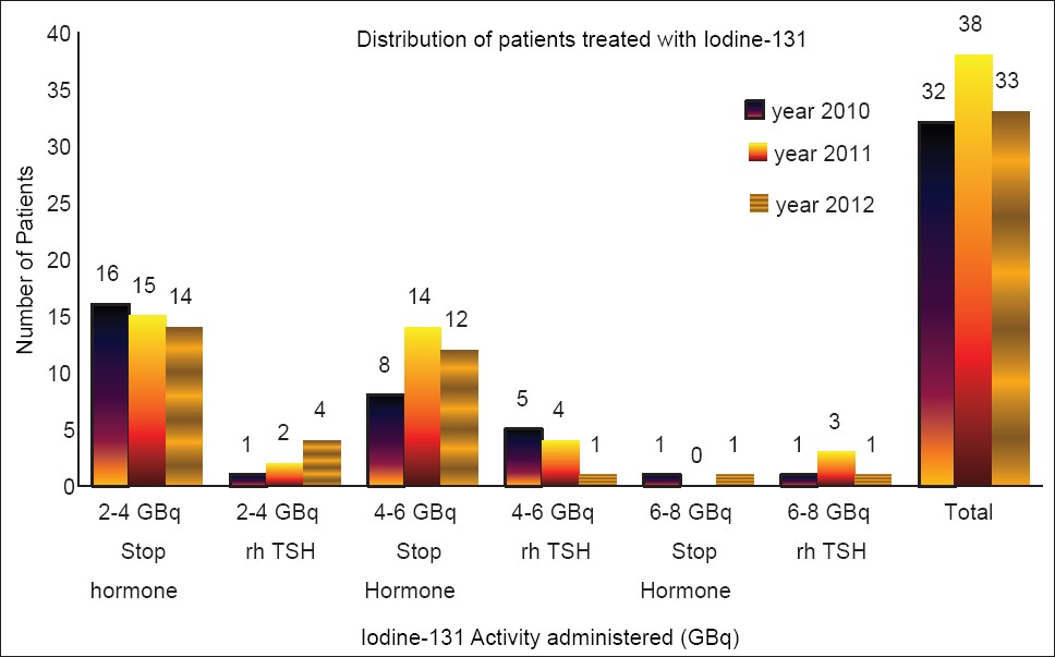 Figure 1: Distribution of patients and activity administered