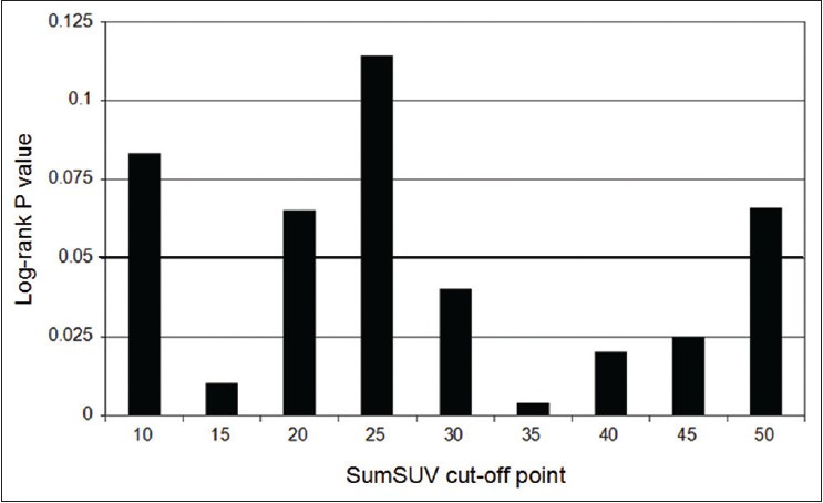 Figure 2: Relationship between various sum of maximum standardized uptake value cut-off values and their discriminative significance for overall survival, as assessed by the log-rank test