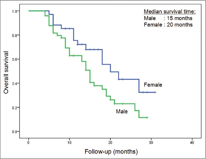 Figure 4: Overall survival curves based on gender