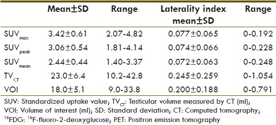 Uptake Of 18 F Fluoro 2 Deoxyglucose In The Healthy Testes Of Young