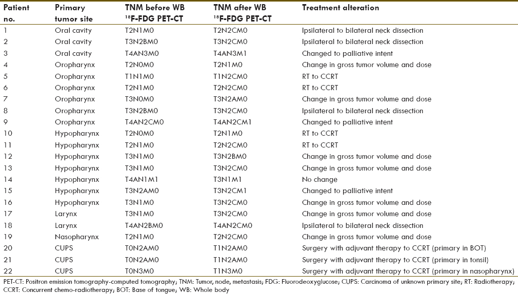 Table 4: Summary of treatment change after PET-CT