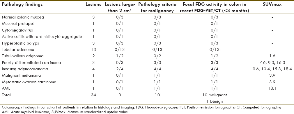 Table 2: Colonoscopy findings