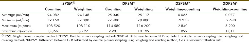 Table 2: Comparison of GFR calculated by single plasma using weighing and counting method and double plasma sampling using weighing and counting method by this software