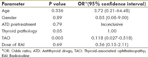 Table 2: Factors affecting outcome of RAI therapy at 6-month follow-up