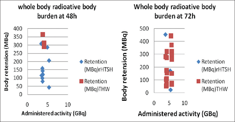 Figure 10: The whole body measured activity estimates at 48 h and 72 h in THW and rhTSH protocols