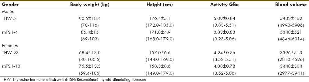 Table 1: Details of I131activity administered, weight, height, blood volume