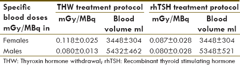 Table 9: Summary of specific blood doses in males and females