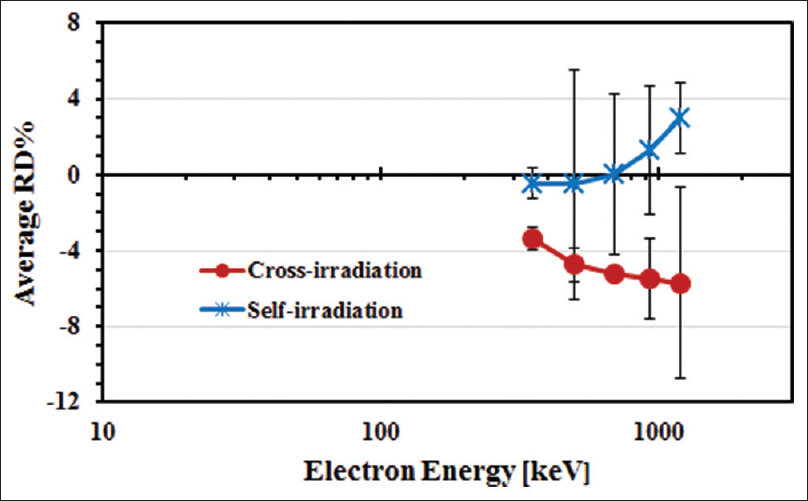 Figure 7: Average of relative percentage difference between the GATE and reported data for self- and cross-irradiation against the electron energy