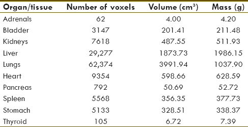 Table 1: The number of voxels, volumes and the masses of some selected organs in Zubal voxelized phantom