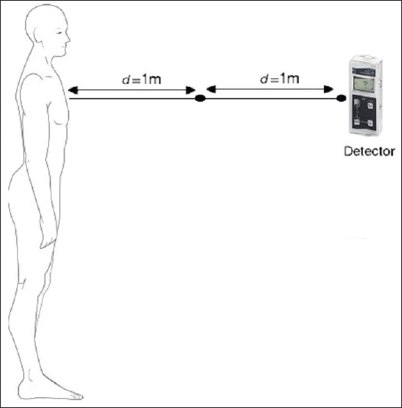 Figure 1: Schematic diagram of patient dosimetry method at the distances of 1 and 2 m in specific postadministration times