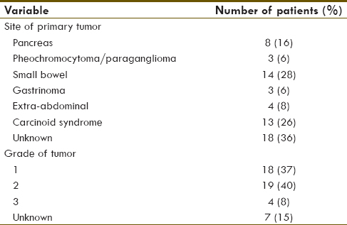 Table 3: Site of primary tumor and tumor grade