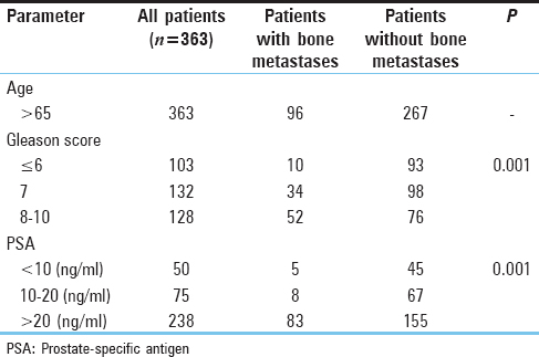 Table 2: Characteristics of patients with and without bone metastases