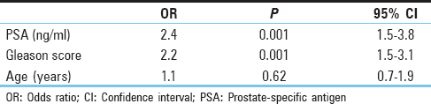 Table 4: Regression analysis to predict the presence of bone metastases