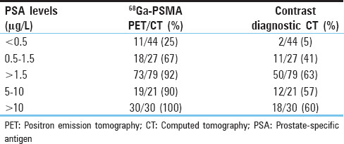Table 1: Detection rates for PSMA PET/CT and contrast diagnostic CT based on PSA level