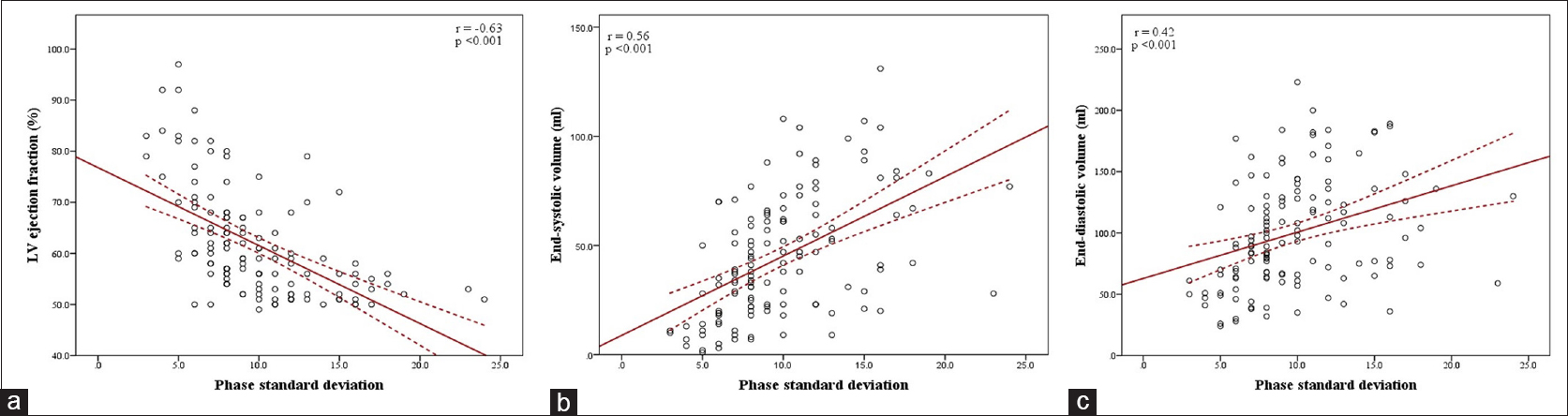 Figure 2: Scatter plot diagrams showing the relationship of phase standard deviation with LV ejection fraction (a), end-systolic volume (b), and end-diastolic volume (c), using QPS-QGS program. The red line represents the regression line, and dotted red lines indicate 95% confidence limits for the regression line