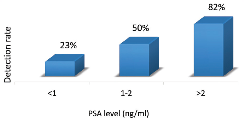 Figure 8: Frequency histogram of detection rate of prostate-specific membrane antigen positron emission tomography at various prostate-specific antigen level in postradical prostatectomy group