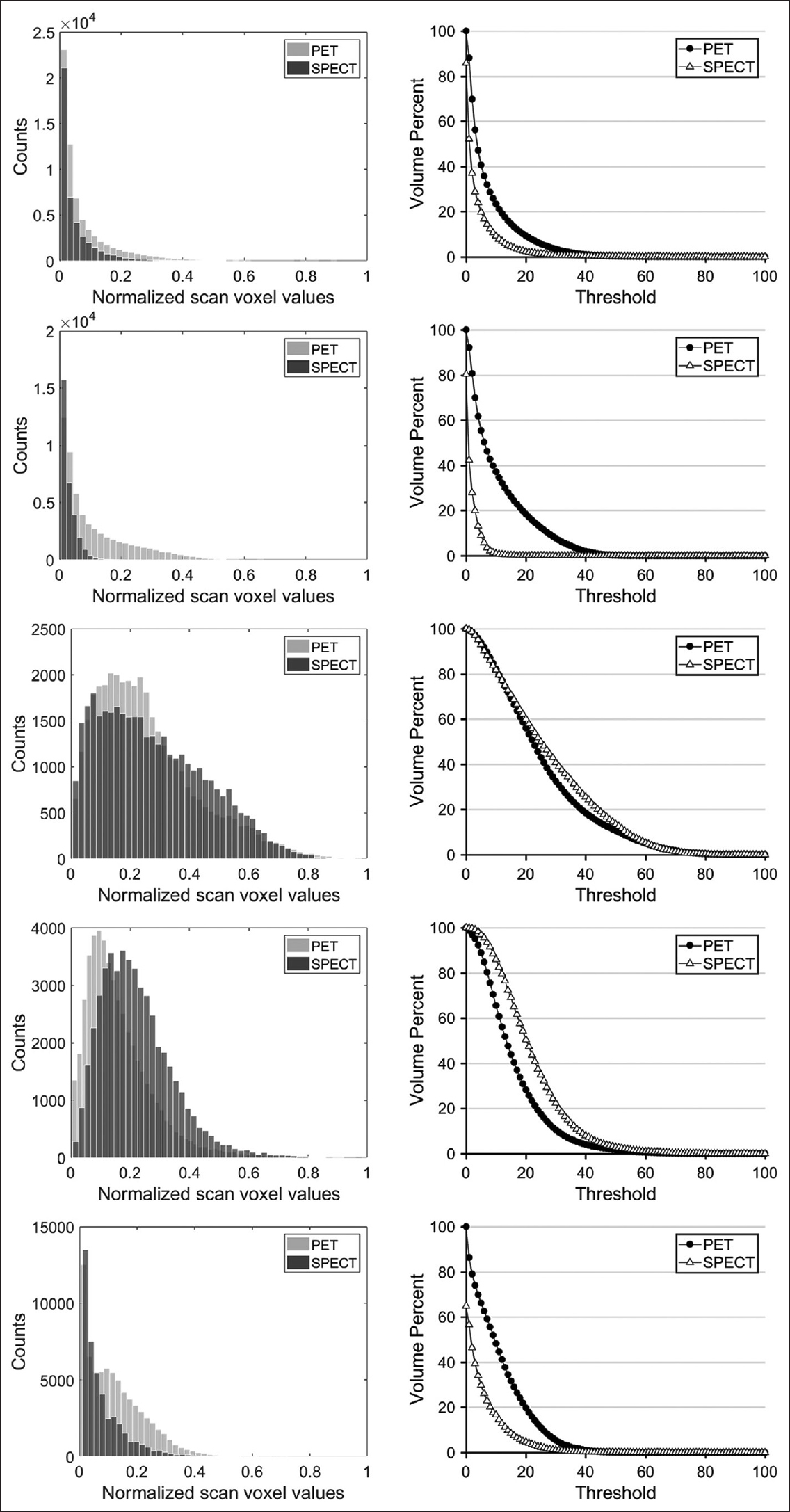 Figure 2: Comparison between histograms of positron emission tomography and single-photon emission computed tomography scans ( first column) and intensity volume histograms (second column), for each patient