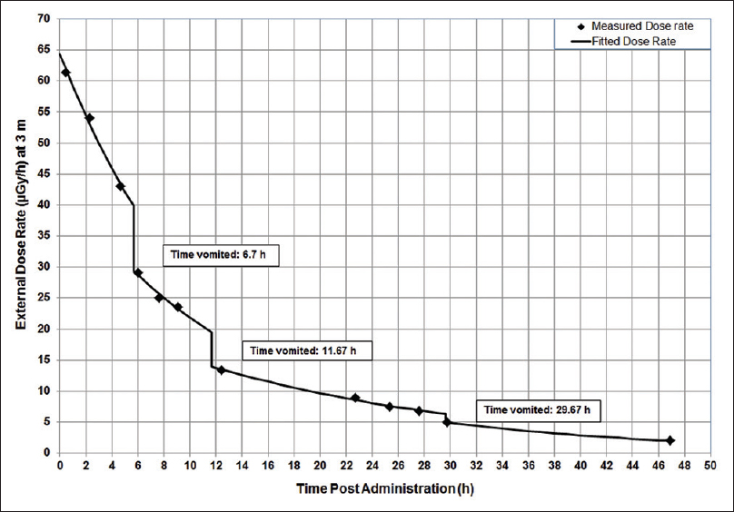 Figure 2: Measured external radiation dose rate as a function of time postadministration of radioiodine