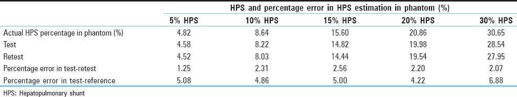 Table 2: The percentage error in hepatopulmonary shunt estimation by hepatopulmonary shunt software in comparison reference percentage with at various hepatopulmonary shunt level