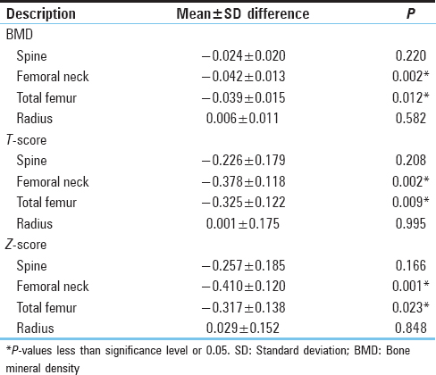 Table 2: Results of comparison of bone mineral density, <i>T</i>-and <i>Z</i>-score of spine, femoral neck, total femur, and radius