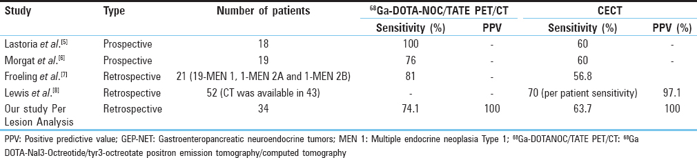 Table 3: Comparison of our study with literature for gastroenteropancreatic neuroendocrine tumors in multiple endocrine neoplasia Type 1
