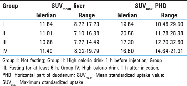 Table 2: Liver and duodenal standardized uptake values