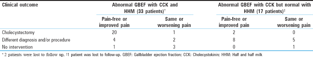 Table 1: The outcome of the patients with abnormal gallbladder ejection fraction both with cholecystokinin and half-and-half milk and those with abnormal gallbladder ejection fraction after cholecystokinin but normal with half and half milk