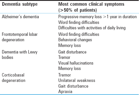 Table 1: Common clinical symptoms reported by dementia subtype